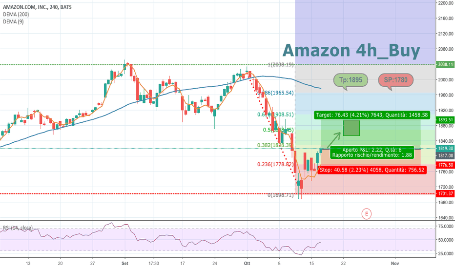 AMZN: Amazon_Buy