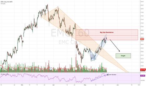 EMC: EMC - Losing Momentum