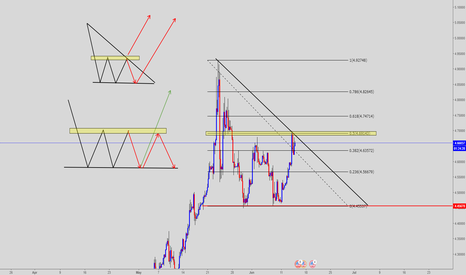 USDTRY: USDTRY Support levels and Fib !!!!