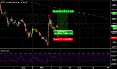 GBPJPY: GBPJPY: ONLY FOR 90 PIPS FIRST , THEN WE THINK ABOUT REVERSAL