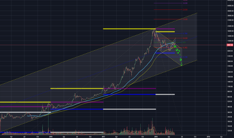 BTCUSD: OH NO BTC - What are you doing? #BTCUSD