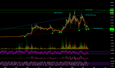 ETCUSD: how many time will ETC bounce off the trend line