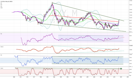 DXY: Is DXY on the top? Or to be continued