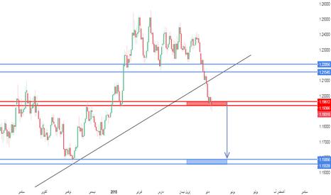 EURUSD: اليورو دولار الدعم الشهري الانتظااار سيد الموقف!!!!