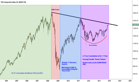 TXCX: $TSX - 10 Years of Toronto Stock Exchange Index