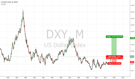 DXY: Is the dollar crashing or stunt driving?