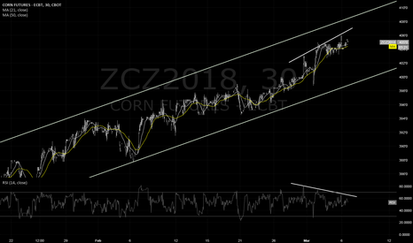 ZCZ2018: DIVERGENCE ON 30MIN CHART FOR CORN