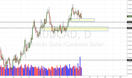 AUDCAD: AUD/CAD Daily Update (15/10/16)