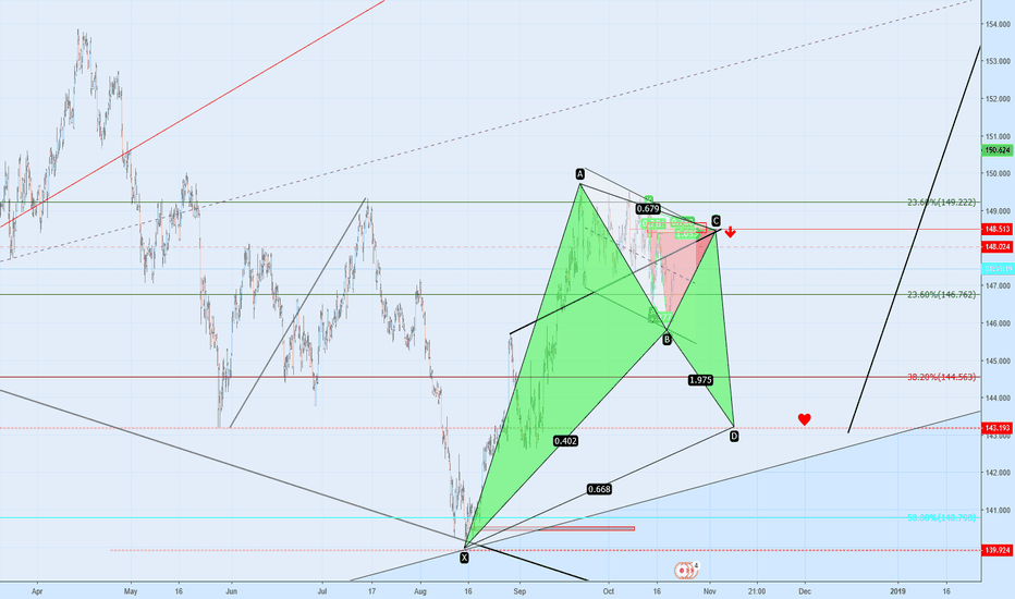 GBPJPY: SIGNAL SELL STEUP?