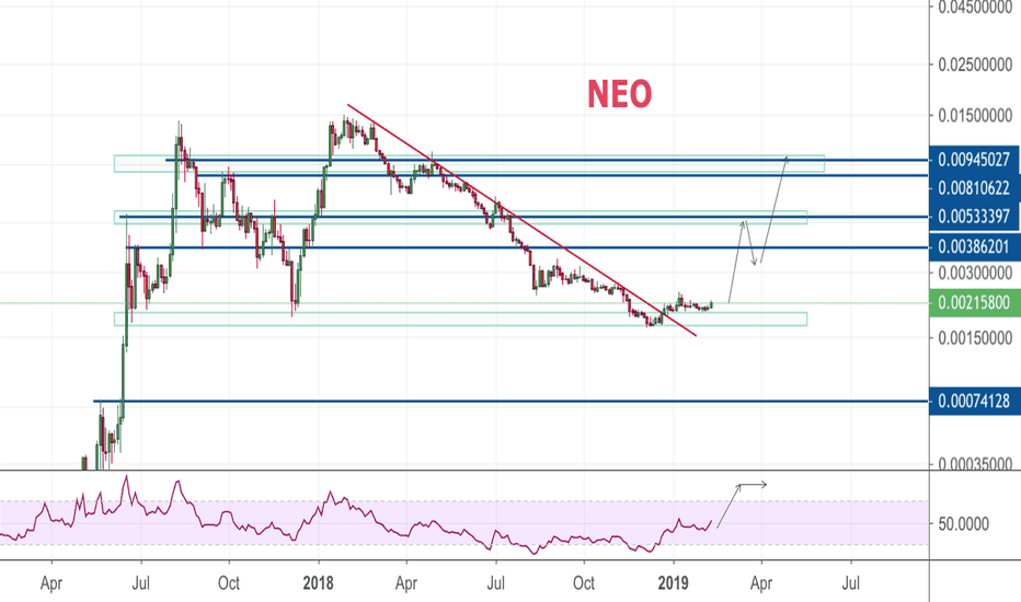 NEOBTC: Smart money flows into NEO [2x and 4x opportunity]