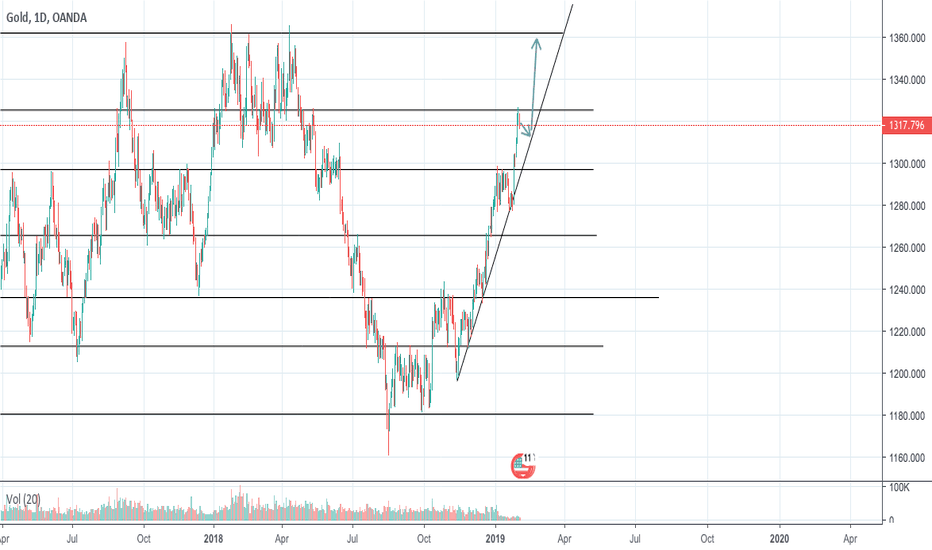 XAUUSD: SHORT for a little, then Long it like your...