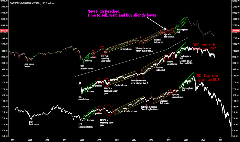 DJI: Long term market Cycle Update: Sell and buy lower
