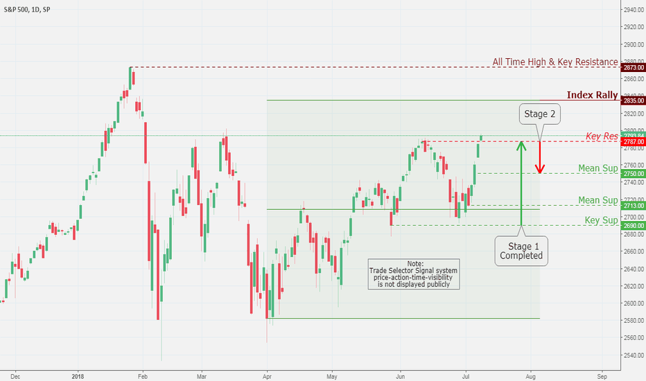 SPX: SPX (S&P 500), Daily Chart Analysis 7/11