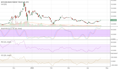 GBTC: GBTC We Shorted and Posted Here at $20 Won't Cover Till sub $1