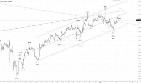 SI1!: SI1!...Move foreward in Wave 1 of 5 of 1....? 1h Chart