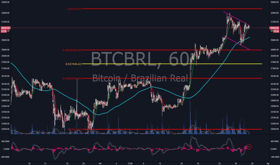 BTCBRL: Analise Btc/BRL Alvo de 168.1% e bandeira com regressao a média