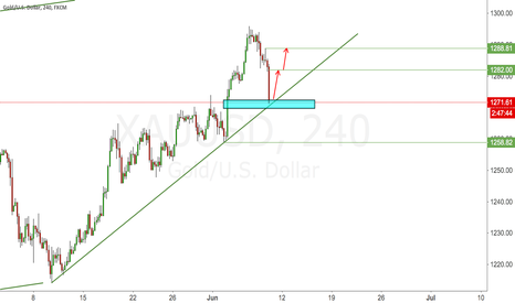 XAUUSD: GOLD LONG FROM TREND LINE