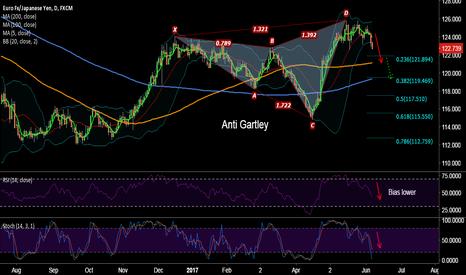 EURJPY: EUR/JPY 'Anti Gartley' pattern, test of 121 levels likely