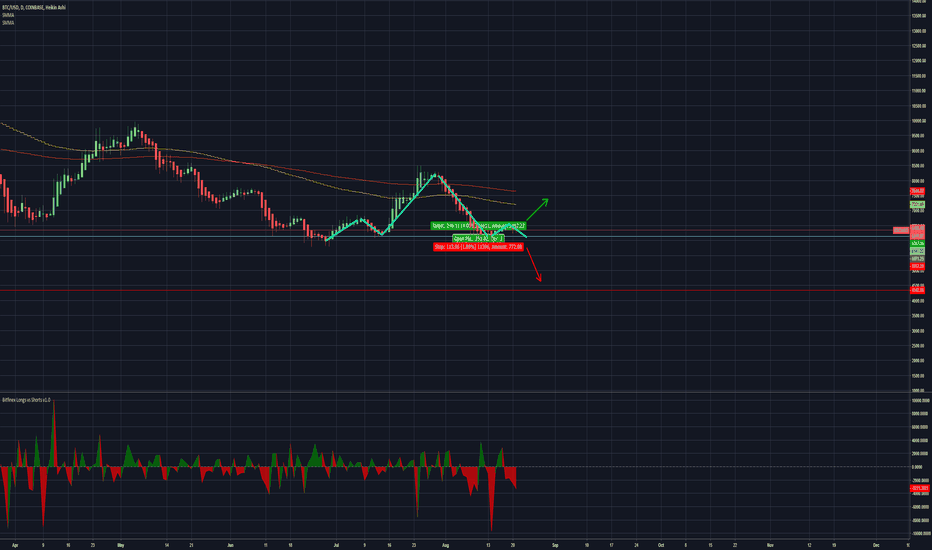 BTCUSD: H+S Bitcoin pushing lower?