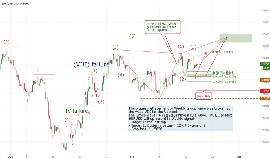 EURUSD: EURUSD - long at H4