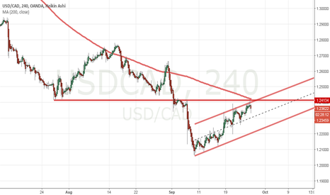 USDCAD: USDCAD at 200MA, res, and channel top