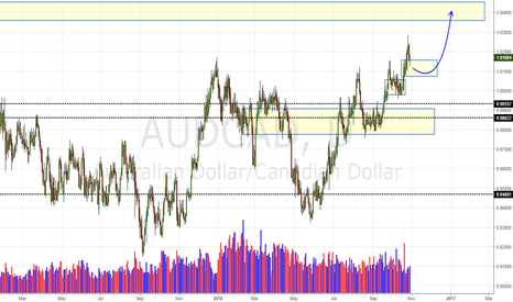 AUDCAD: AUD/CAD Daily Update (30/10/16)