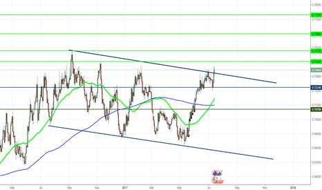 NZDUSD: NZDUSD trading opportunity