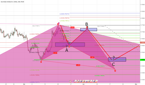 AUDUSD: Maybe harmonic?