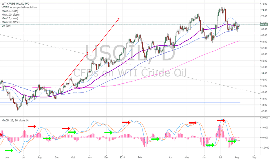 USOIL: Oil Monthly Chart. Oil has a bouonce at 50 MA with MACD pinch...