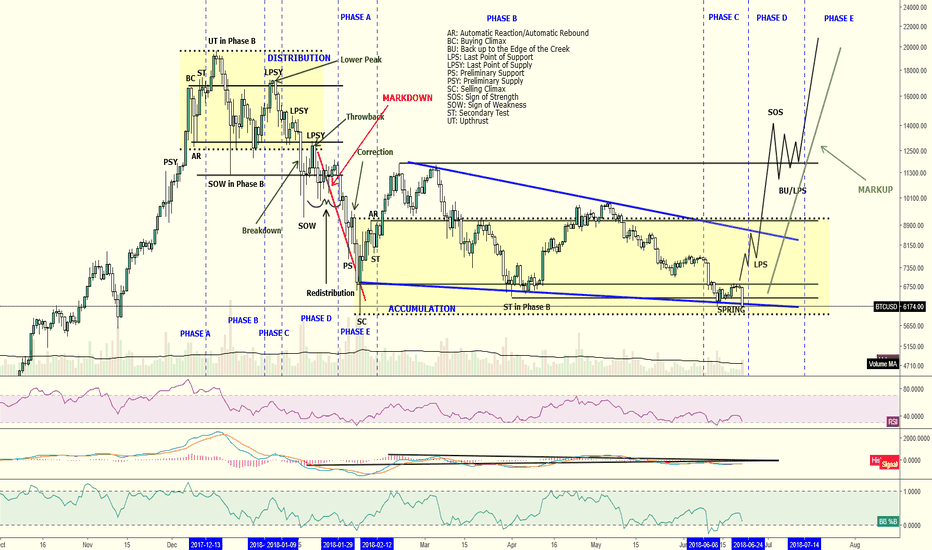 BTCUSD: Daily Bitcoin chart via Wyckoff analysis for June 22, 2018