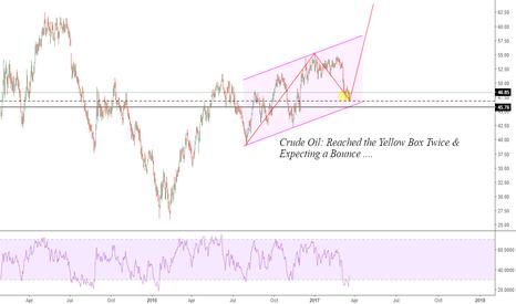 CL1!: CRUDE OIL: Double Bottom Happens ...