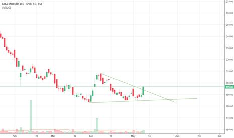 TATAMTRDVR: Tata Motor DVR Triangle Breakout