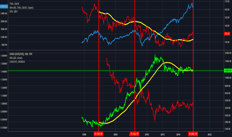GOLD: Buy Gold or the S&P