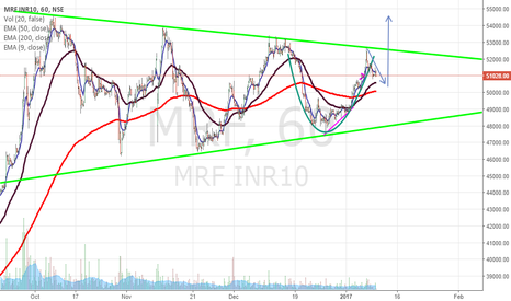 MRF: MRF CUP AND HANDLE PATTERN ( EDUCATIONAL only )