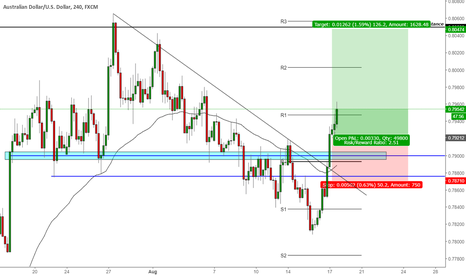 AUDUSD: AUDUSD Ready to create new high