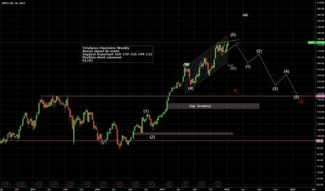 AAPL: Apple en weekly