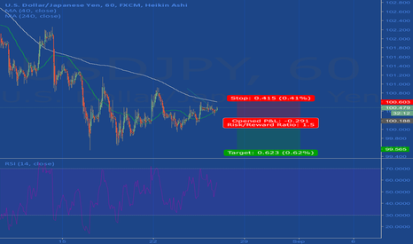 USDJPY: Weakness In Usdjpy