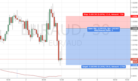 EURAUD: EURAUD 30M Structure Trade