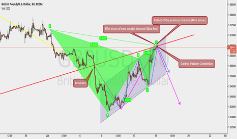 GBPUSD: My Idea on GBPUSD