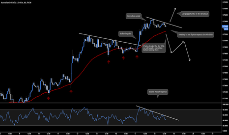 AUDUSD: AUD.USD - Short / Long Breakout Opportunity
