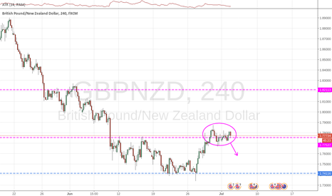 GBPNZD: Price at the 1D time-frame resistance