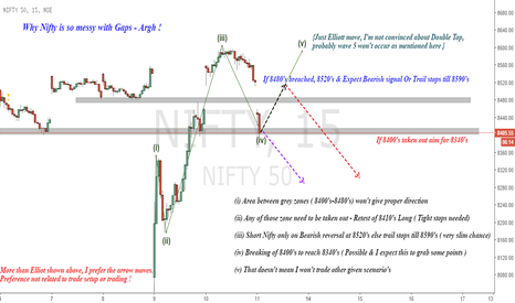 NIFTY: Nifty : Its so Messy with Gaps !