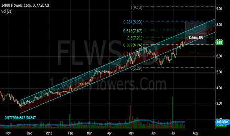 FLWS: FLWS bullis