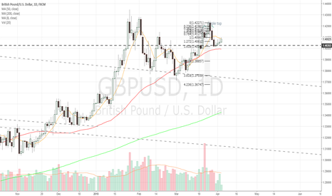 GBPUSD: Daily bounce off support but still below 8 ma