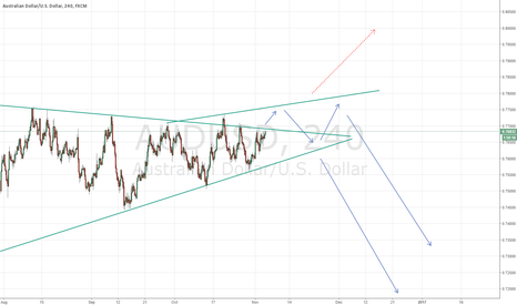 AUDUSD: What we can see AUDUSD