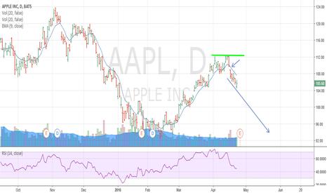 AAPL: short AALP