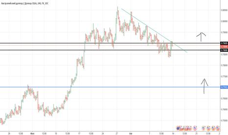 AUDUSD: AUD/USD в длинную: краткосрочные и среднесрочные варианты