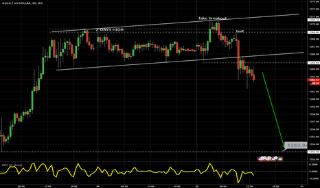XAUUSD: Fake breakout and penetration of support > Bearish