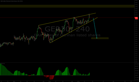 GER30: DAX Short trade