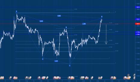 EURUSD: 1.1830 sell under